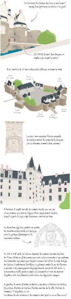 Histoire du Château des Ducs de Bretagne, Nantes, partie 6