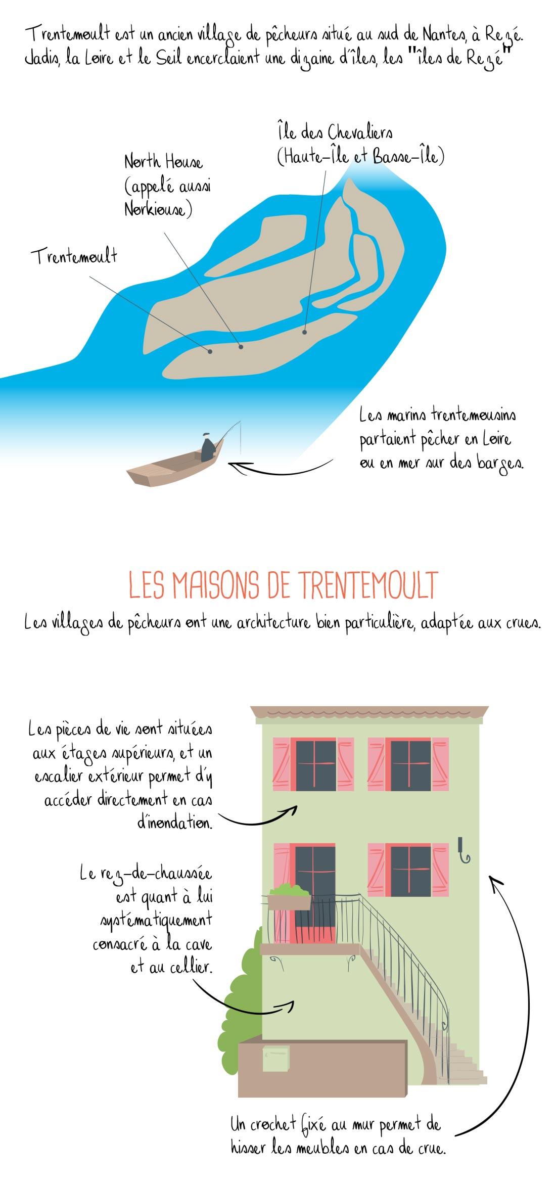 Histoire de Trentemoult, Nantes, partie 1