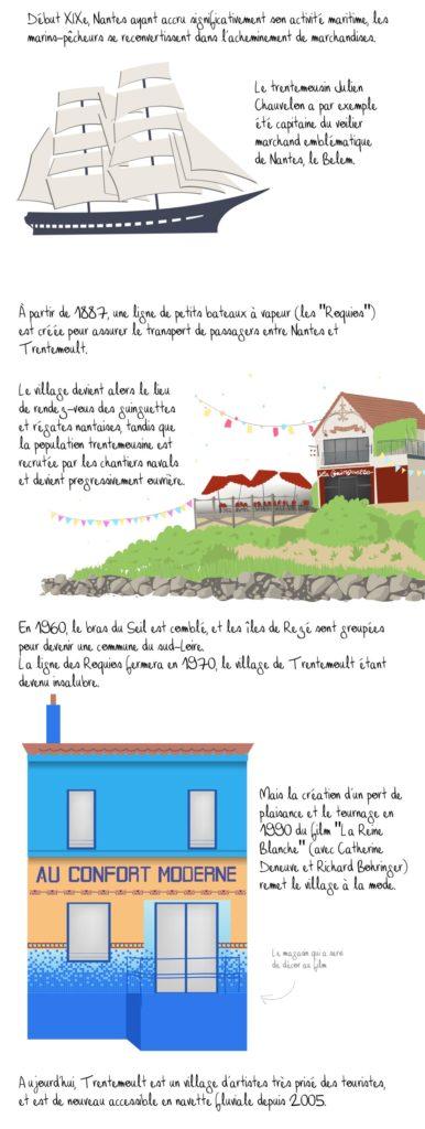 Histoire de Trentemoult, Nantes, partie 2