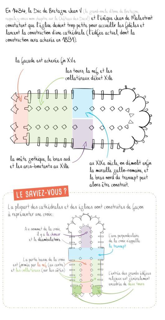 Histoire de la cathédrale de Nantes, partie 3