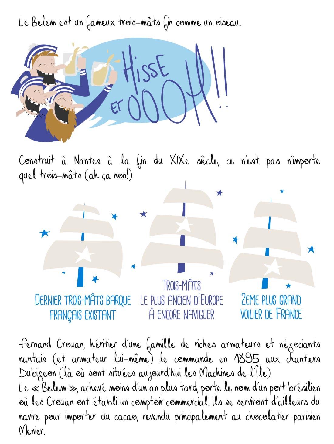 Histoire du Belem, Nantes, partie 1