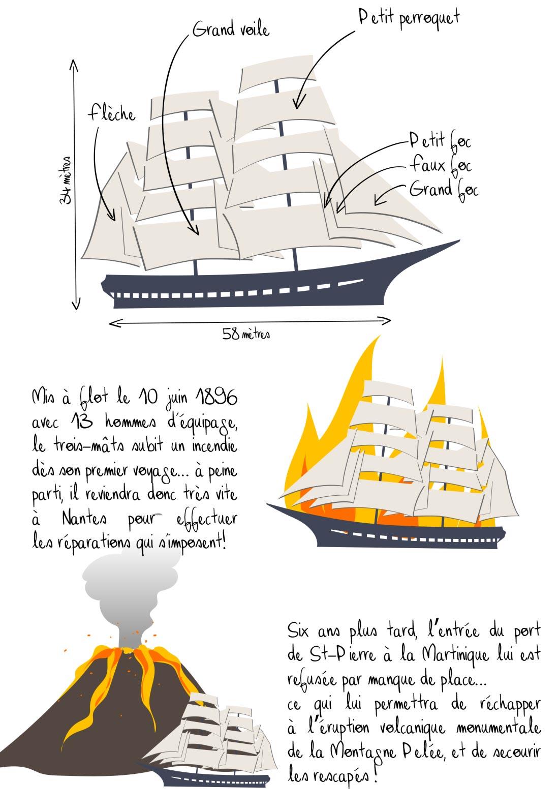 Histoire du Belem, Nantes, partie 2