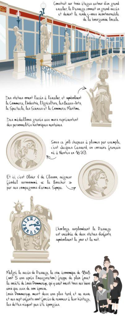Histoire du passage Pommeraye, Nantes, partie 2