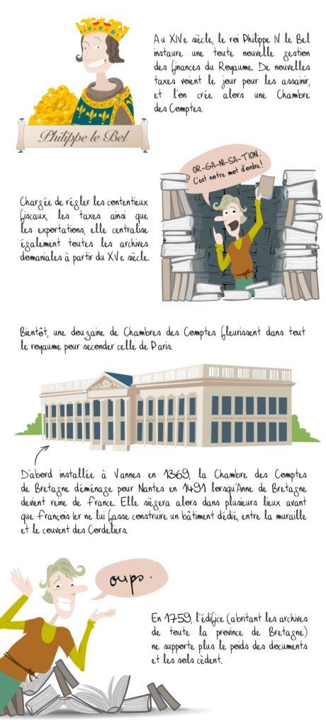 Histoire de la préfecture de Nantes, partie 1