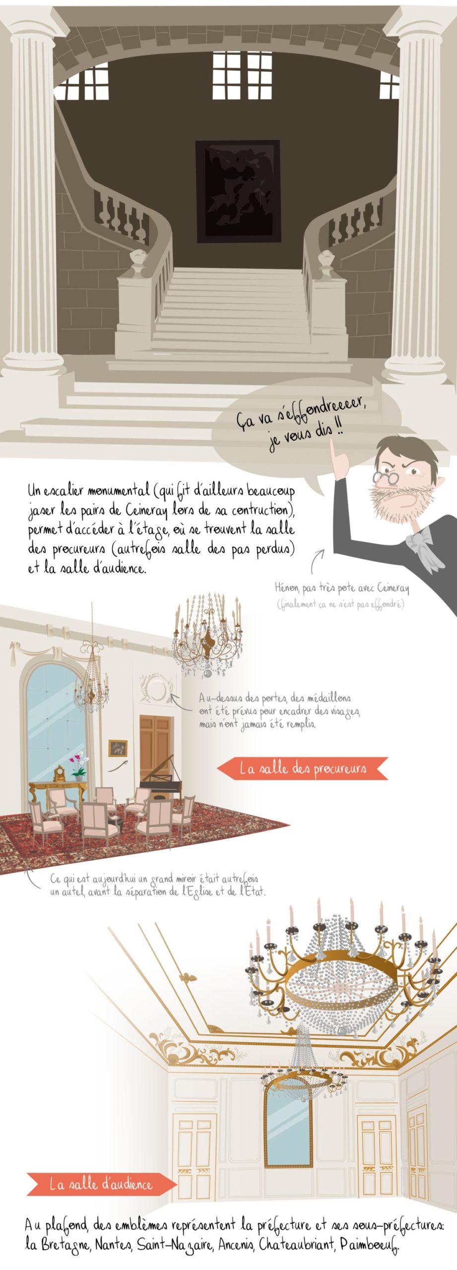 Histoire de la préfecture de Nantes, partie 3