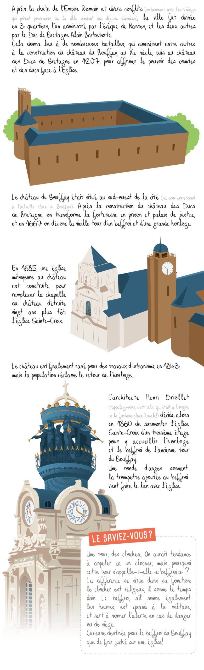 Histoire illustrée du Bouffay, Nantes, partie 2