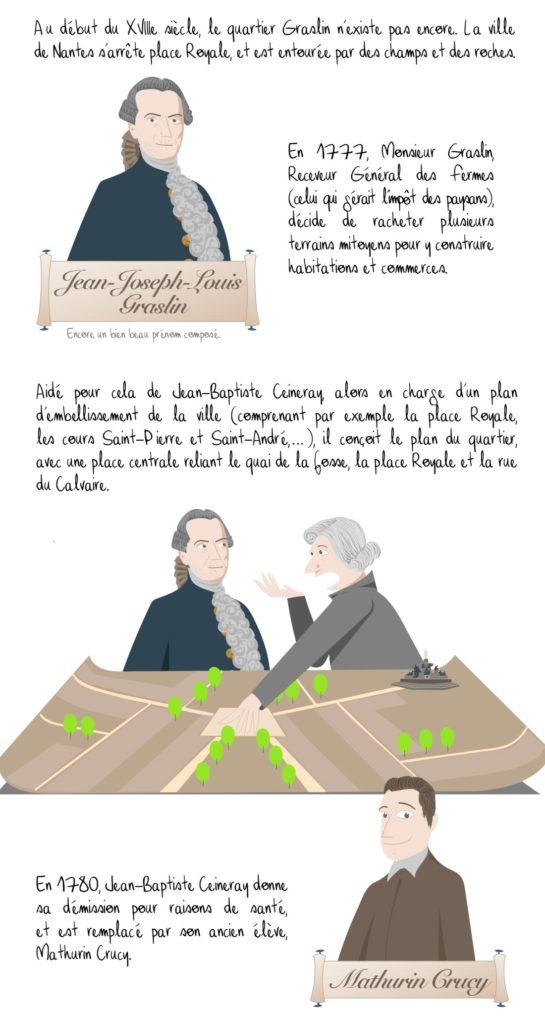 Histoire de la place Graslin, Nantes, partie 1