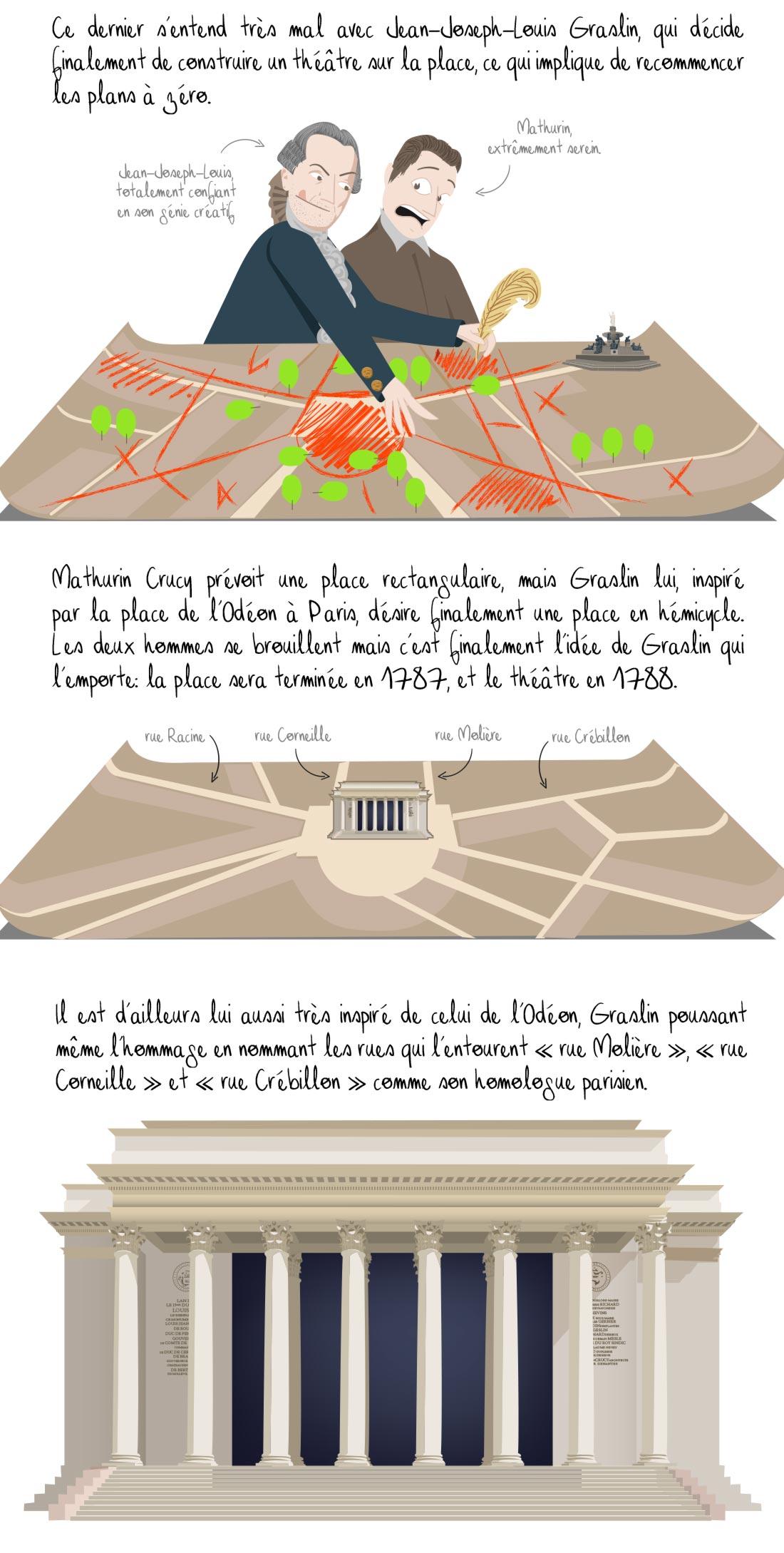 Histoire de la place Graslin, Nantes, partie 2