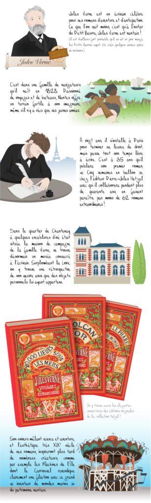 Histoire illustrée du musée Jules Verne, Nantes
